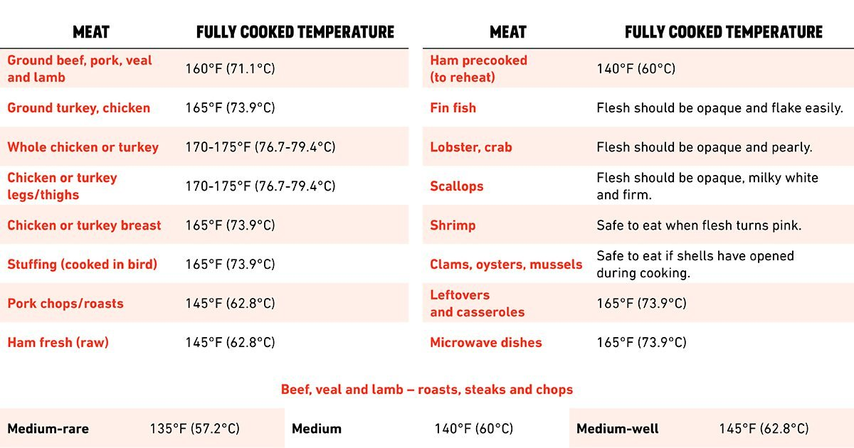 This Chart Tells You Exactly What Temperature to Cook Your Food To