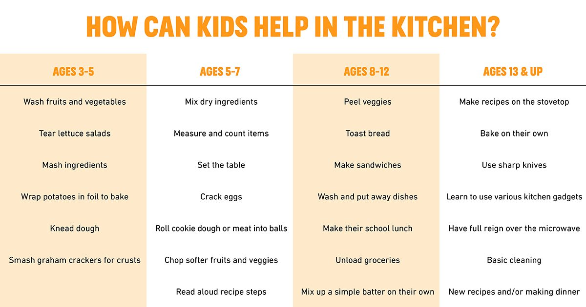 How can kids help in the kitchen chart
