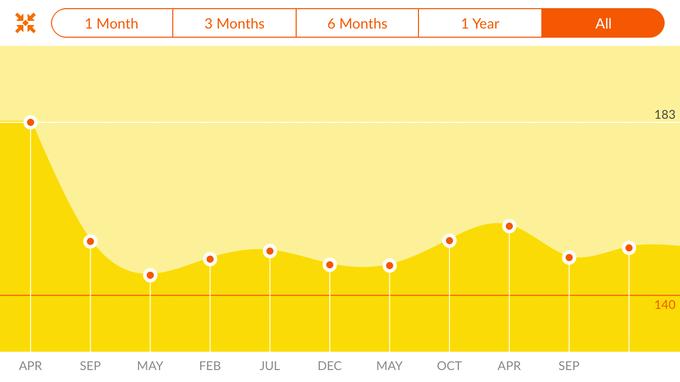 Screenshot of calorie tracker progress chart