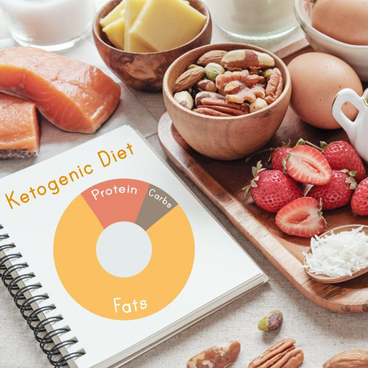 Keto Diet Food List
