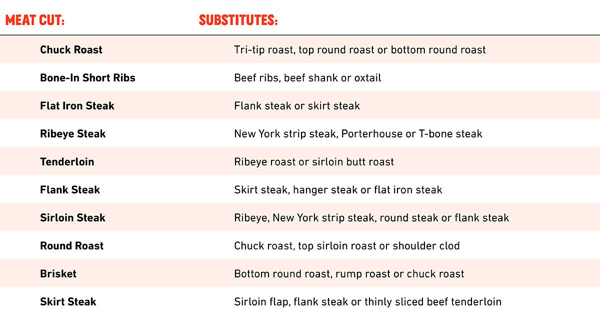 This Chart Shows the Best Cuts of Beef and Their Substitutions