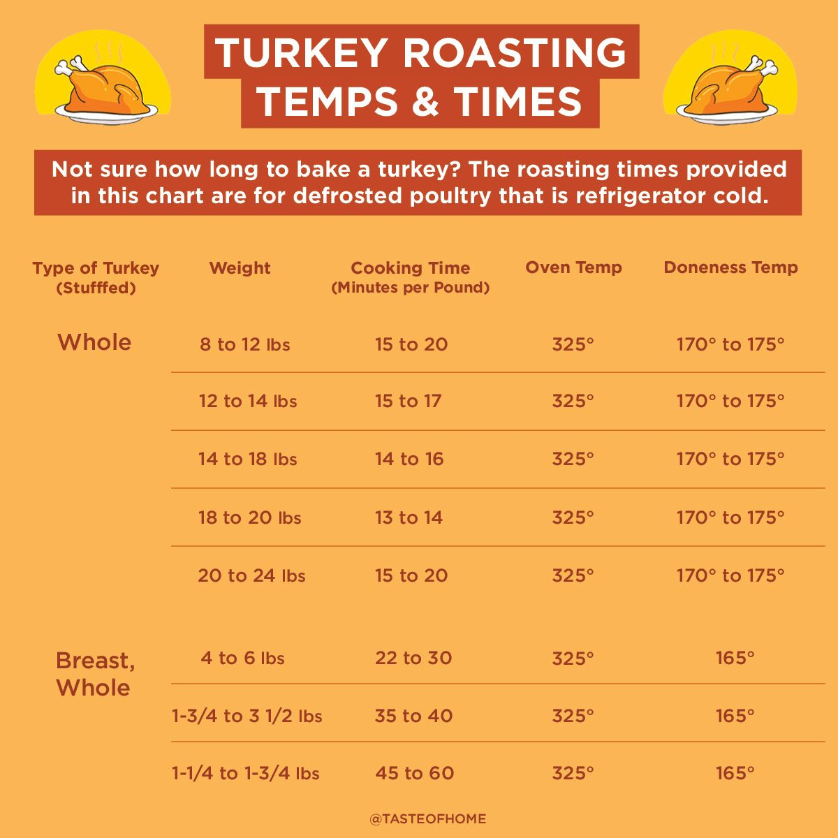 How to Cook a Turkey | Taste of Home