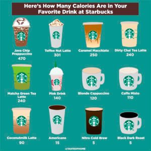 How Many Calories Are In Your Favorite Starbucks Drink