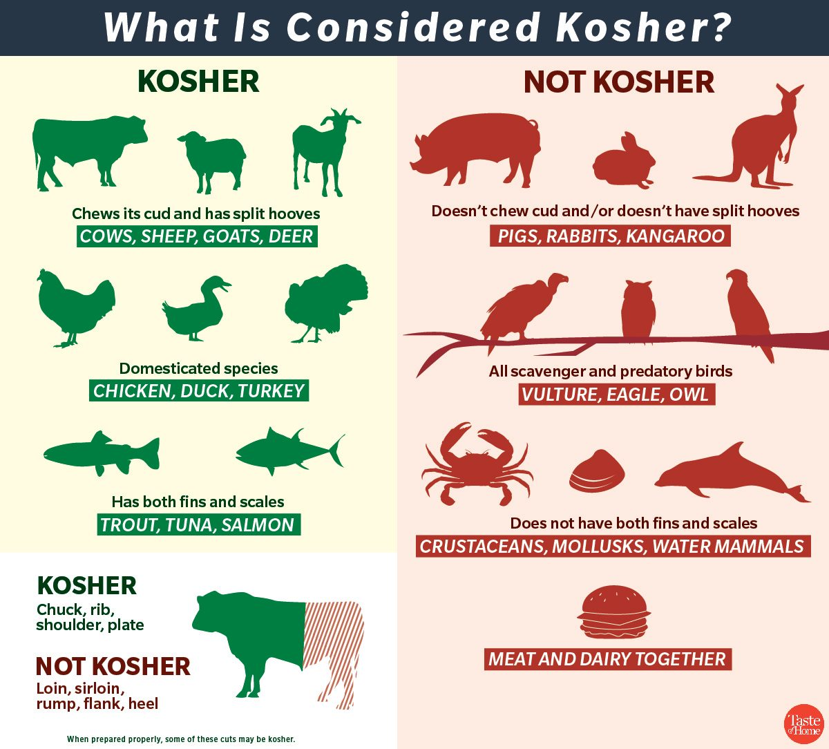 Kosher Cooking Here S Everything You Need To Know