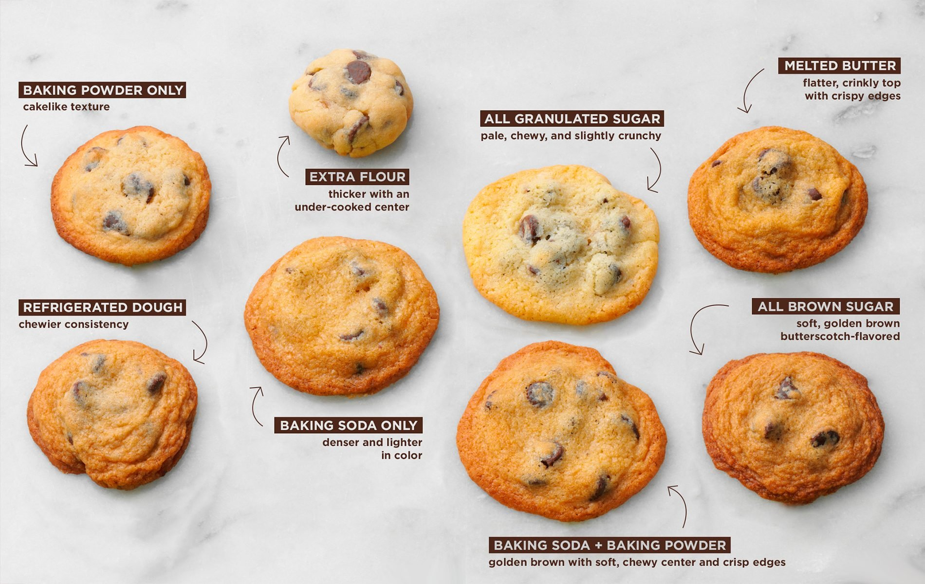 How to Make Perfect Chocolate Chip Cookies Tailored to YOU