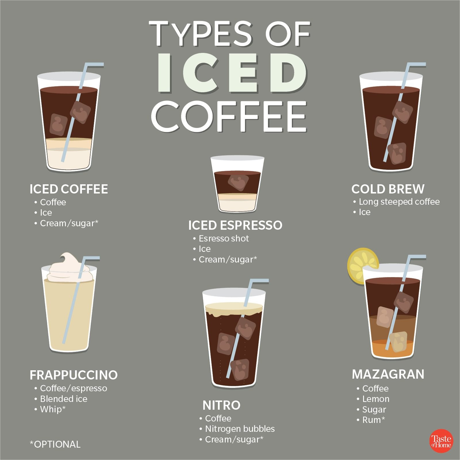 Types of iced Coffee 2_1200X1200