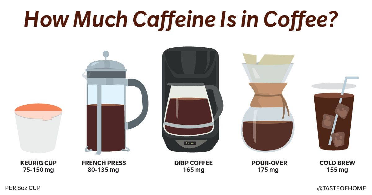 How Much Caffeine Is In Coffee We Found Out