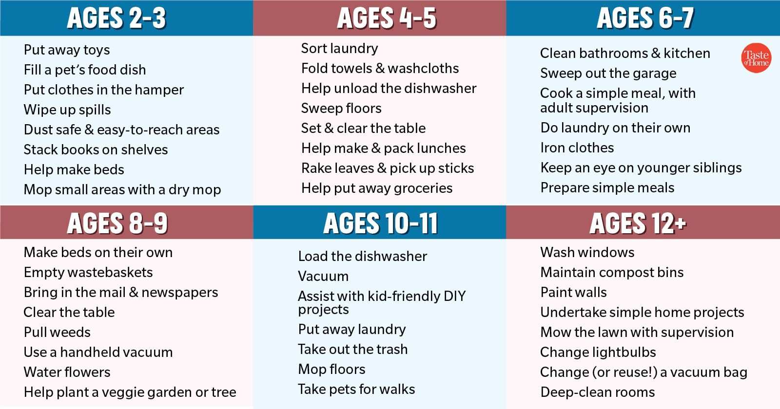 This Chart Shows You Which Chores Are Age-Appropriate for Your Kids