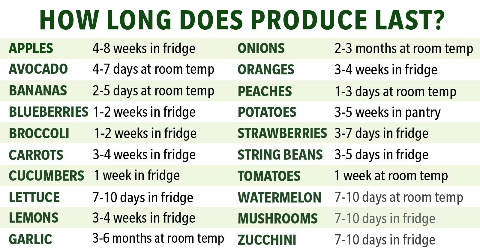 How Long Does Fresh Produce Really Last?
