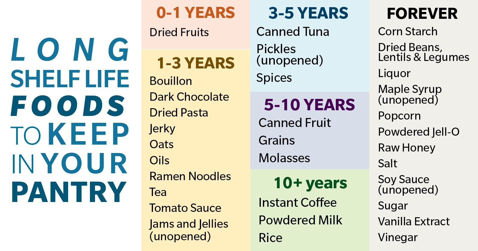 32 Long Shelf Life Foods to Keep In Your Pantry