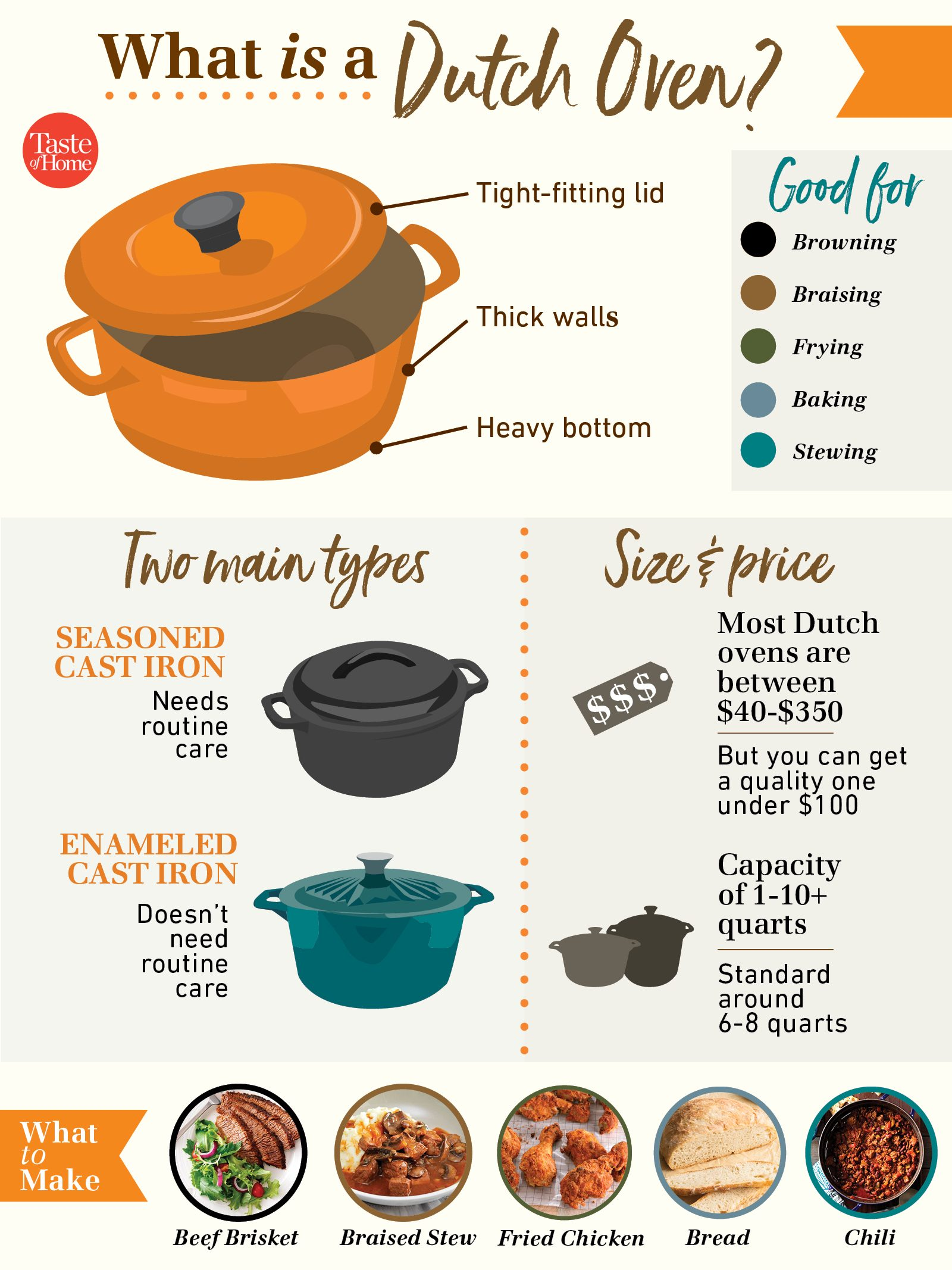 What is a Dutch oven inforgraphic