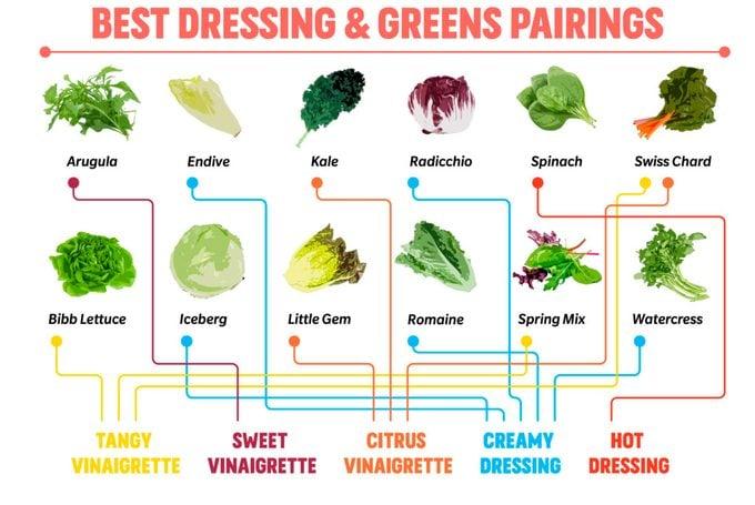 Best dressing and greens pairings