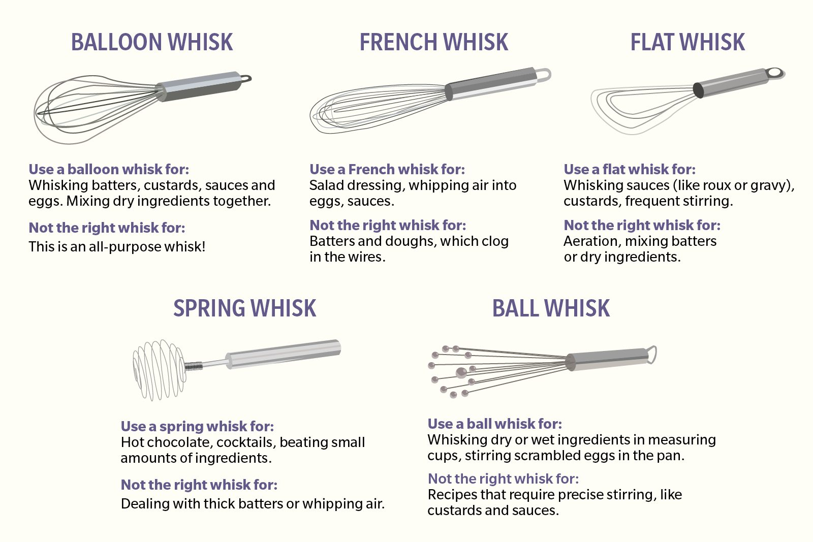Are You Using The Right Whisk For Your Recipe A Guide To Whisk Types