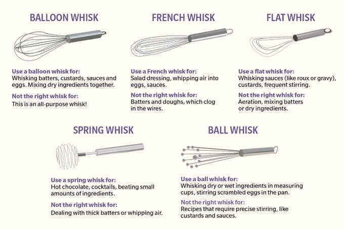 A Guide to Whisk Types_2