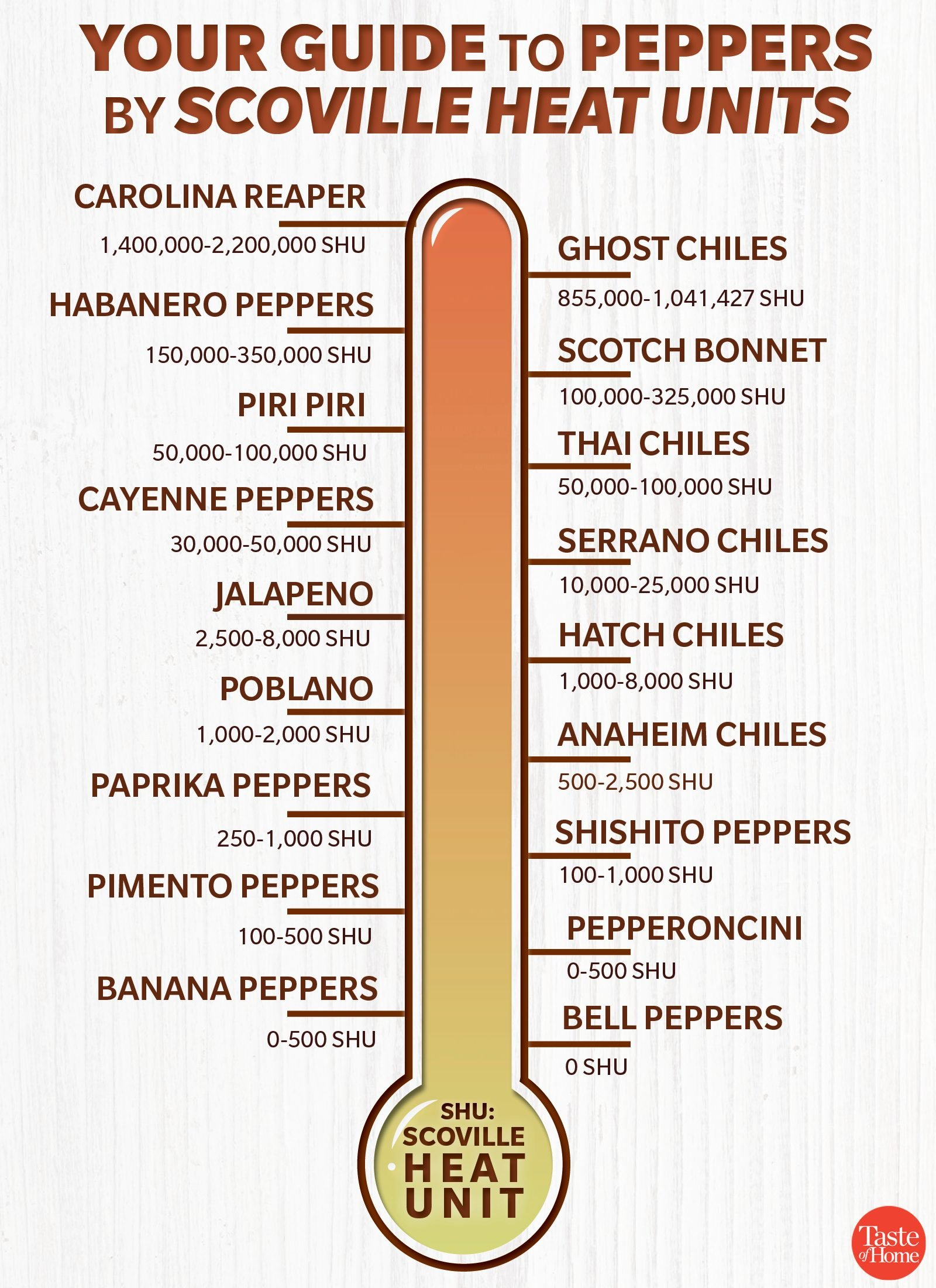 The Most Popular Types Of Peppers Taste Of Home