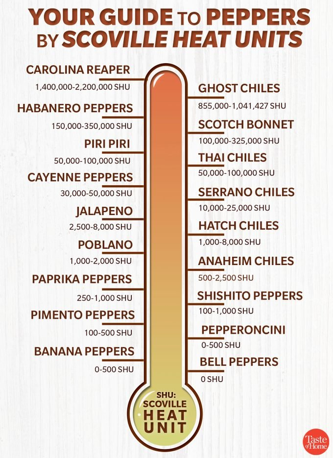 guide to peppers_heat graphic_1200x1600