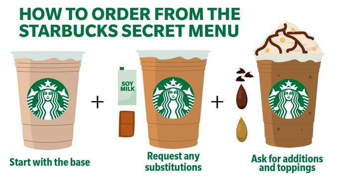 STARBUCKS HOW TO MAKE SECRET MENU DRINKS