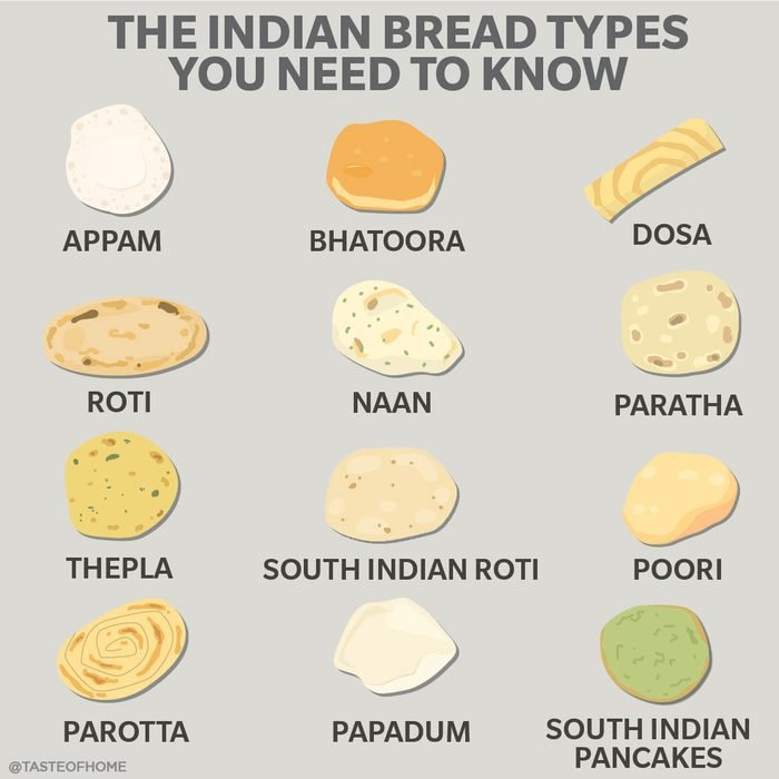 Indian Bread Types