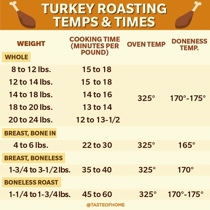 TURKEY ROASTING TEMPS & TIMES