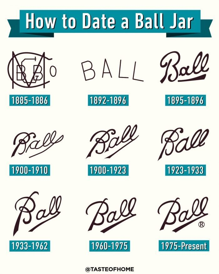 How To Date Your Ball Jar Graphic 2